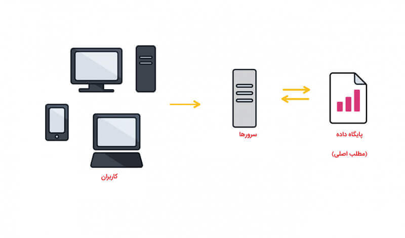 ارتباط کاربران و سرور در مثال ویکی پدیا