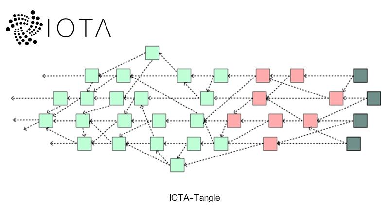 Tangle (پیچش) چگونه عمل می کند؟