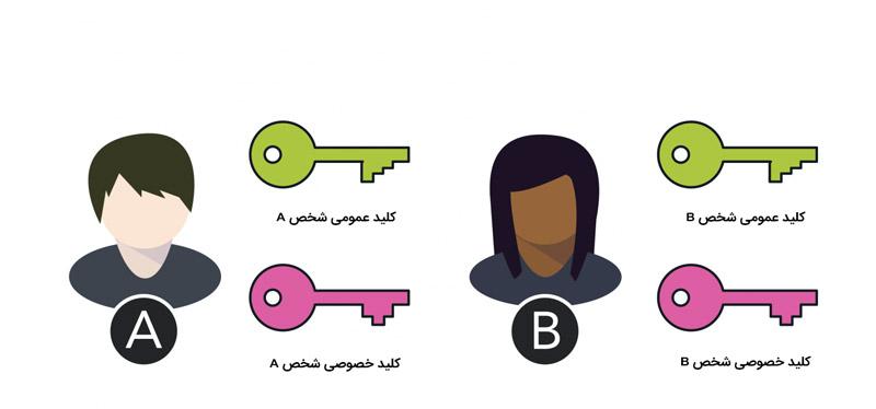ارتباط از طریق کلید های خصوصی و عمومی