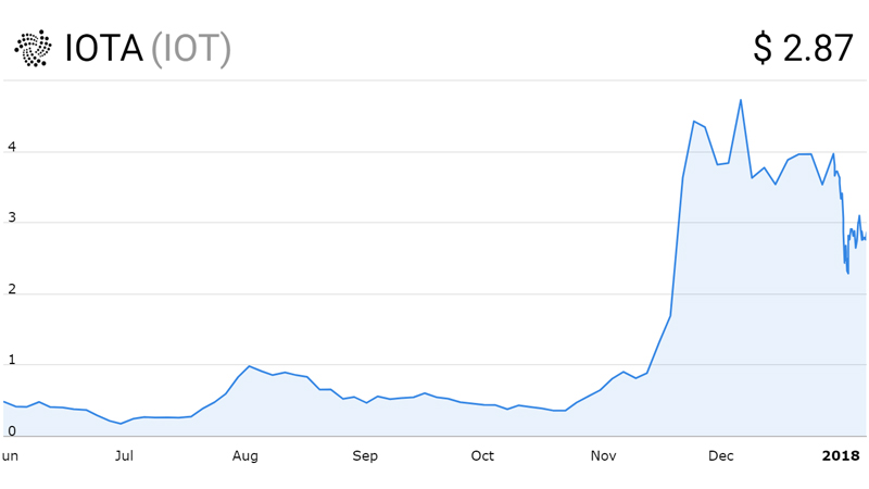 نمودار قیمت آیوتا (IOTA)
