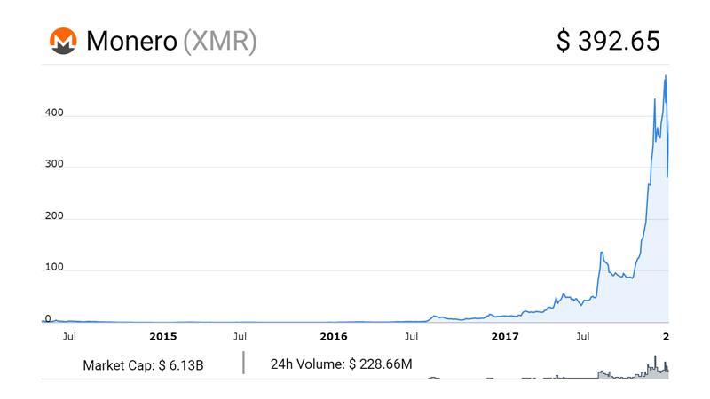 نمودار قیمت Monero؛ از ابتدا تا کنون