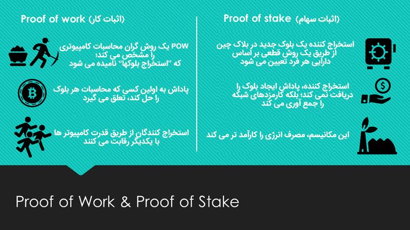 مکانیسم توافق گروهی (POS (Proof-Of-Stack چگونه عمل می کند؟