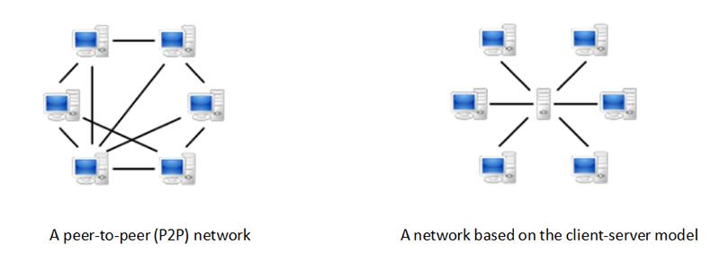 عملکرد شبکه Peer-to-Peer