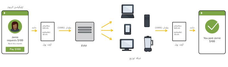 ماشین مجازی اتریوم چگونه کار میکند؟