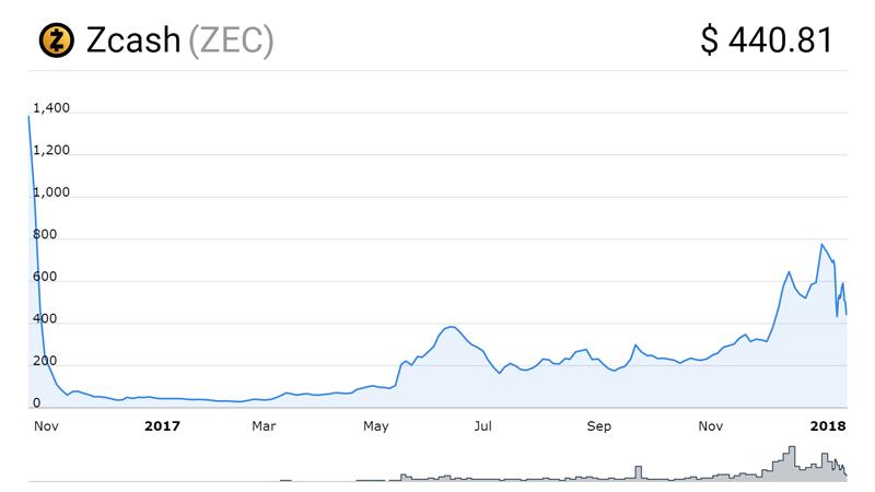 نمودار قیمت زی کش(Zcash)