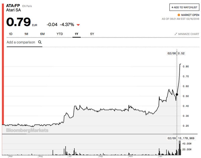 افزایش ارزش سهام کمپانی آتاری