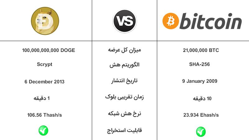 Dogecoin در مقایسه با Bitcoin