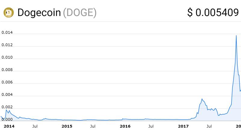 نمودار قیمت دوج کوین (Dogecoin)