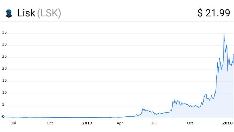 نمودار قیمت لیسک از ابتدای سال 2016