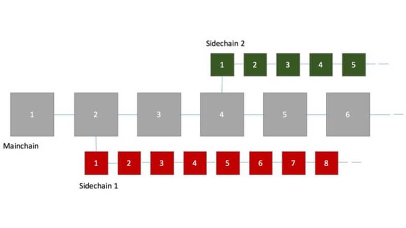 زنجیره های جانبی (sidechains) در لیسک