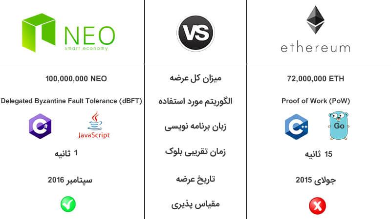 نئو (NEO) در مقایسه با اتریوم (Ethereum)