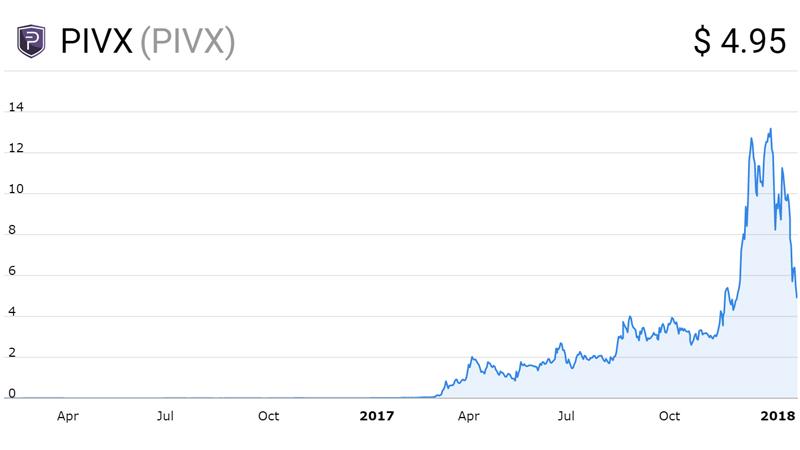 نمودار قیمت پیو اکس (PIVX)