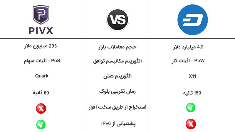 PIVX در مقایسه با DASH