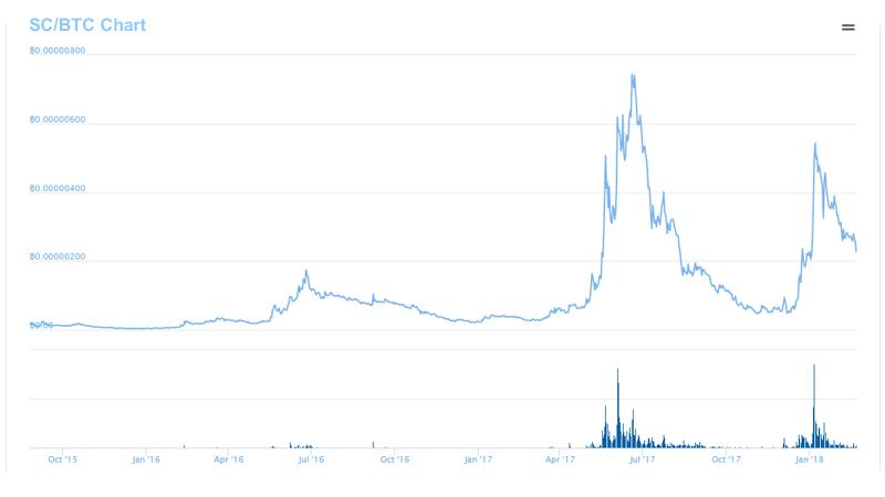 نمودار قیمت SC/BTC