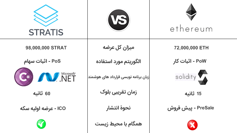 تفاوت اتریوم (Ethereum) و استریتیز (Stratis)