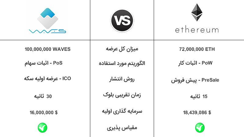 مقایسه ویوز (Waves) و اتریوم (Ethereum)