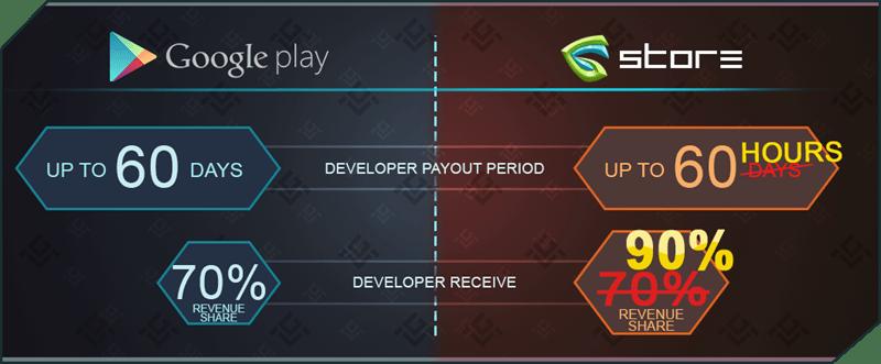 مزایای GameCredits برای توسعه دهندگان