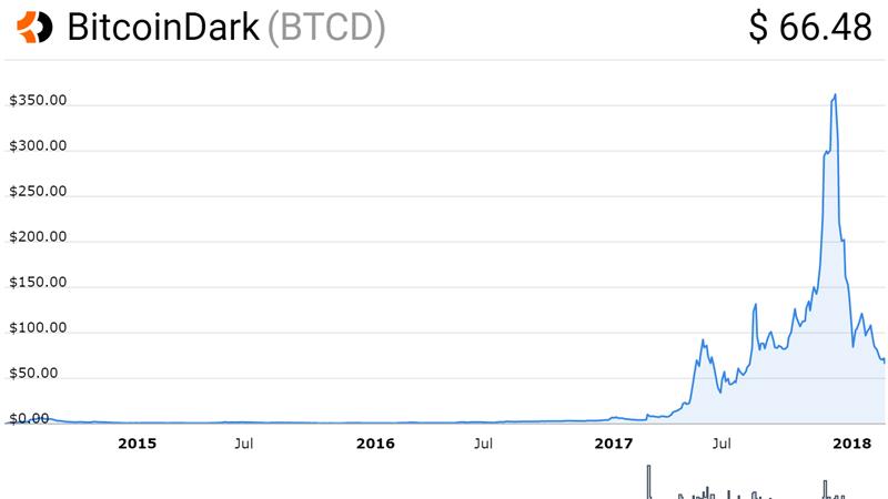 نمودار قیمت بیت کوین دارک