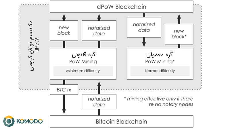 پروتکل (Delayed Proof of Work (dPoW چیست