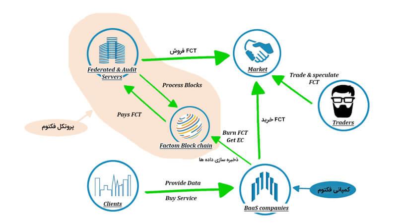 شبکه فکتوم (Factom)