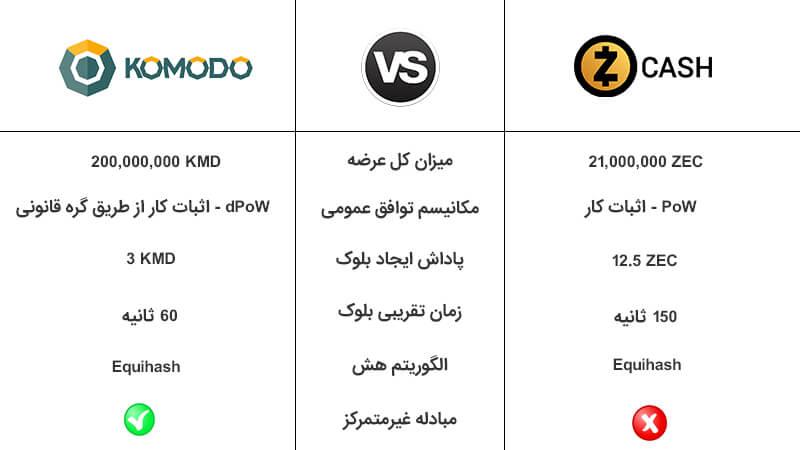 تفاوت کومودو(Komodo) و زی کش (ZCash)