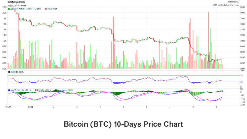نمودار ده روزه قیمت بیت کوین به همراه اندیکاتورها