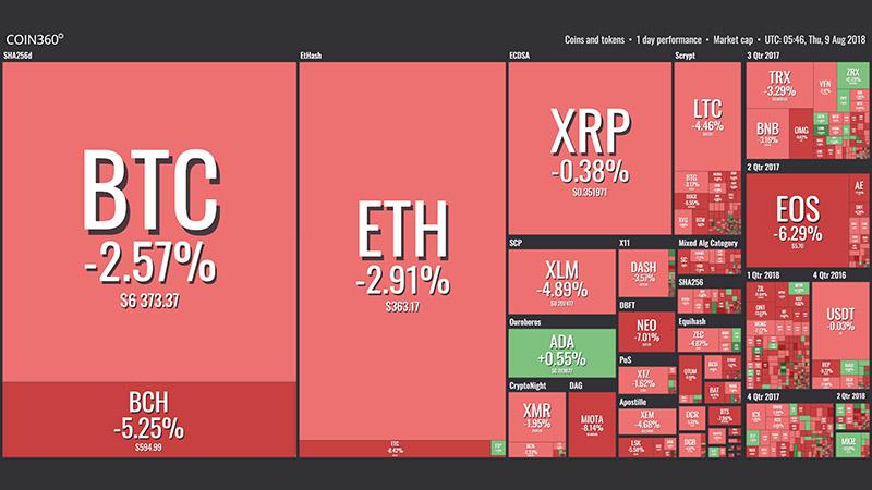 افت قیمت ارزهای دیجیتال طی 24 ساعت گذشته
