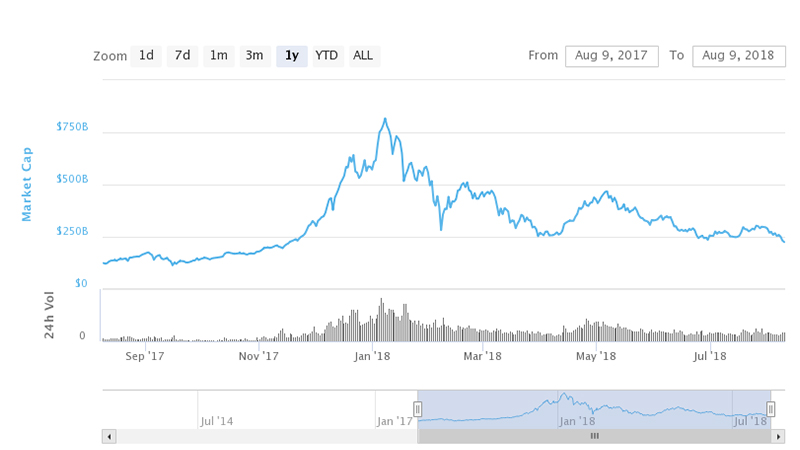 نمودار حجم کل بازار ارزهای رمزپایه در یک سال گذشته