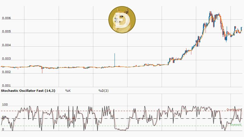 نمودار قیمت دوج کوین (DOGE) در دو هفته گذشته