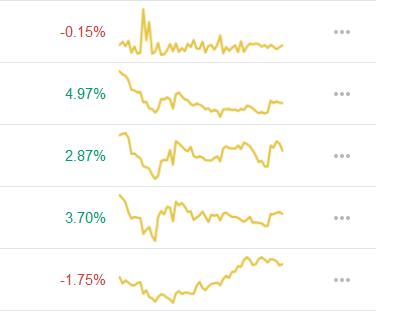 نمودار تغییر قیمت کوین مارکت کپ