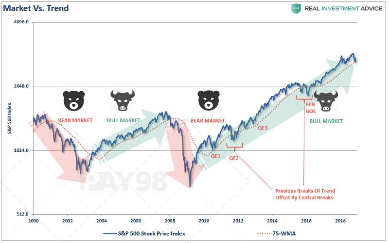 نمودار بازار خرسی و گاوی