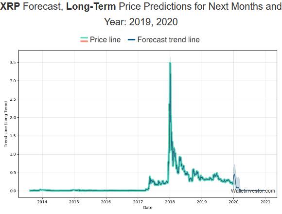 پیش بینی والت اینسوتر درباره قیمت ریپل