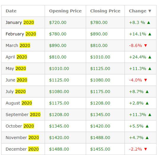 سناریوی دوم پیش بینی قیمت اتریوم در 2020