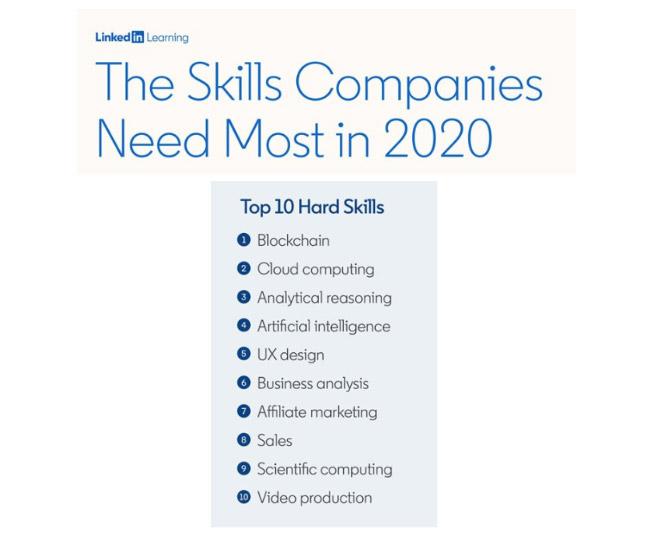 لیست پر تقاضا ترین مشاغل سال 2020
