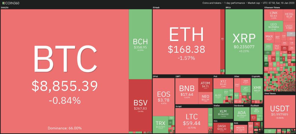 قیمت ارز های دیجیتال