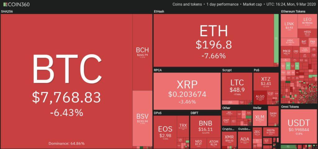 نمودار قیمت ارز دیجیتال