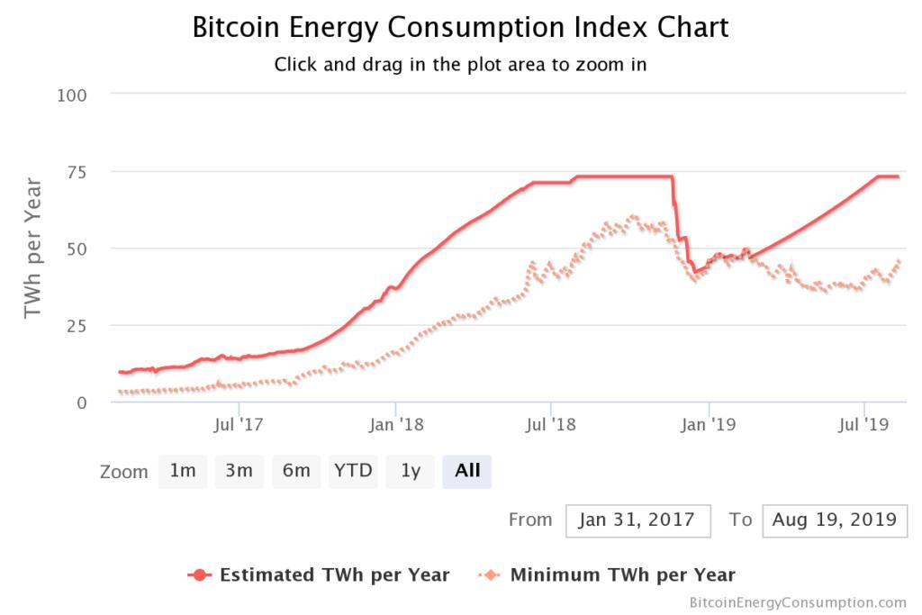 شاخص مصرف انرژی بیت کوین (منبع: digiconomist)