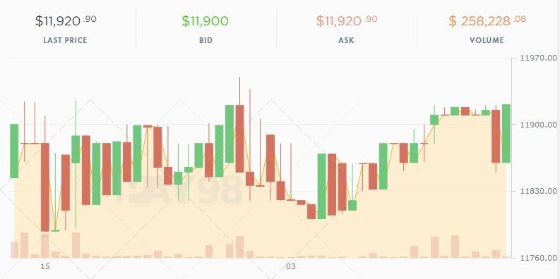 نمودار شمعی ارز دیحیتال در payeer