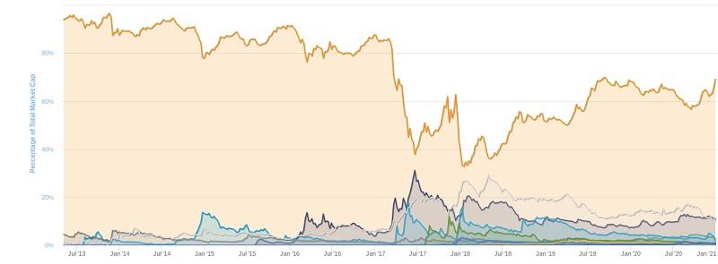 نمودار تسلط بیت کوین بر بازار