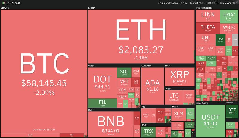 چارت روزانه بازار ارز های دیجیتال