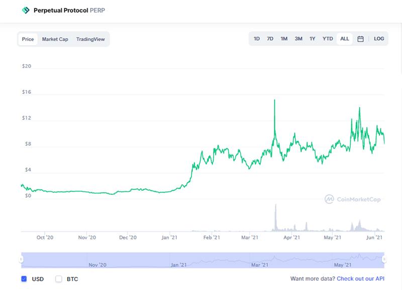نمودار قیمت پرپچوال